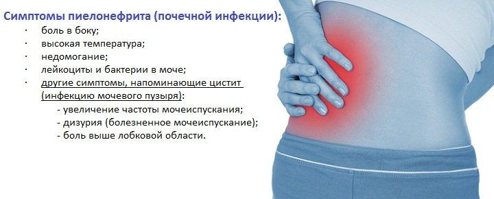 Пиелонефрит симптомы у женщин лечение отзывы