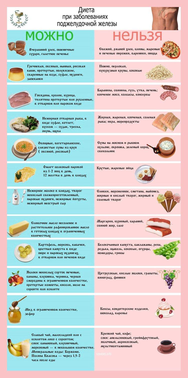 диета стол 5 список продуктов таблица