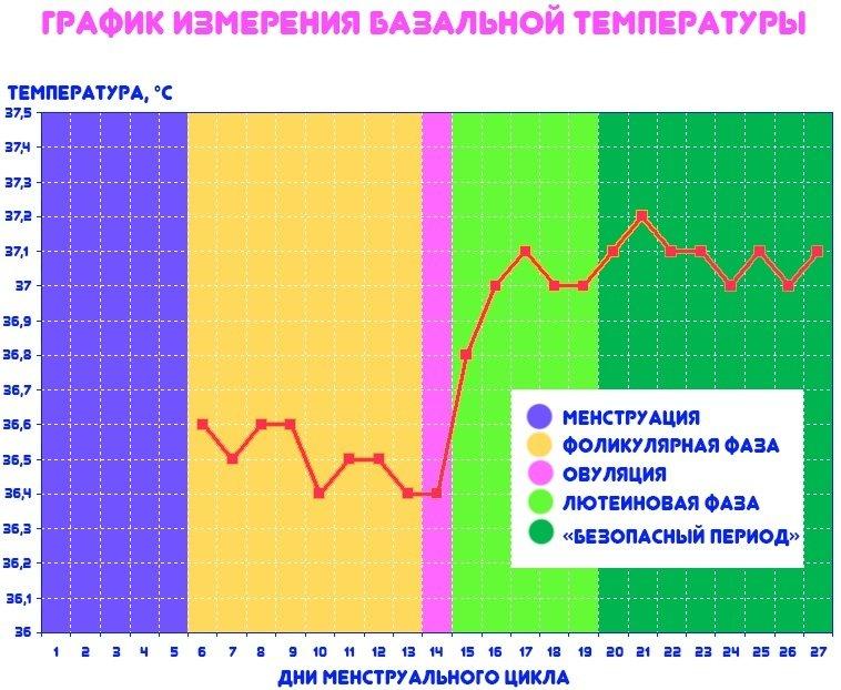 Нормальная температура тела для беременных 38