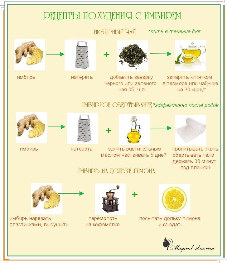 Правда что можно похудеть с помощью имбиря