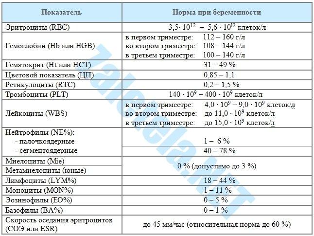Уровень тромбоцитов норма у беременных 72