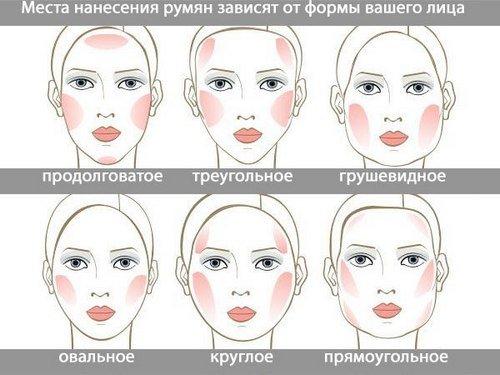 Как наносить румяна на круглое лицо видео