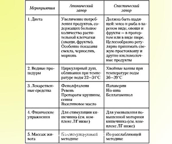 Диета При Дискинезии Метеоризме.