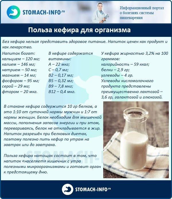 Чем Полезна Диета На Молоке.
