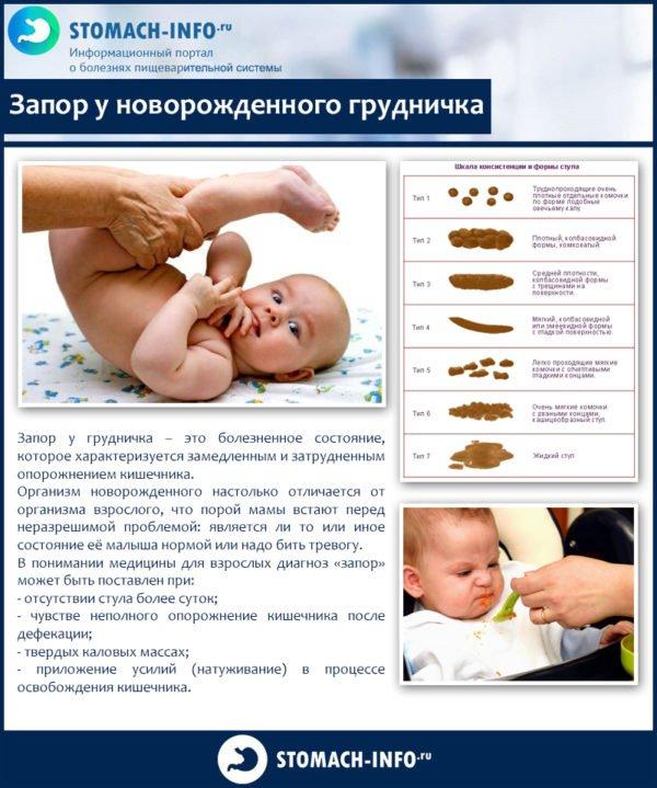 Что поможет от запора новорожденному